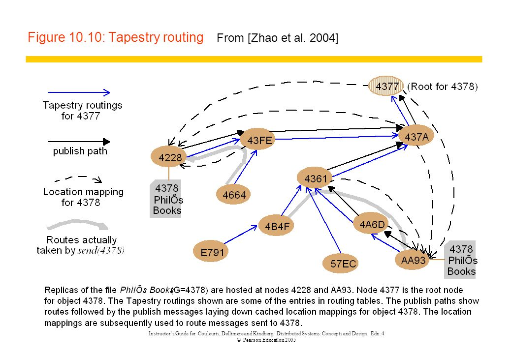 Figure 10.10: Tapestry routing From [Zhao et al. 2004]